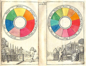 colour wheel Newton 1666