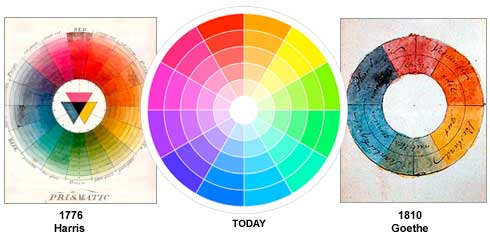 Art Basics – Lesson 1. The Colour Wheel